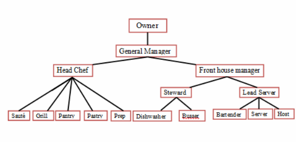 Organizational Chart Job Description Cl255 Food And